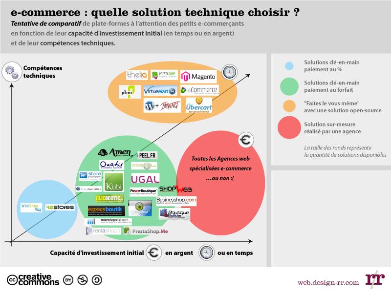 solution-technique-e-commerce1